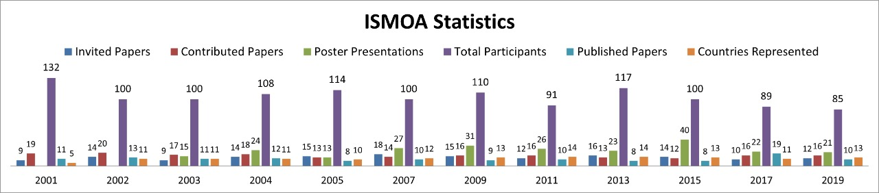 Statistics of ISMOA